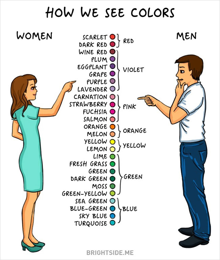 the differences in behavior and personality between man and woman